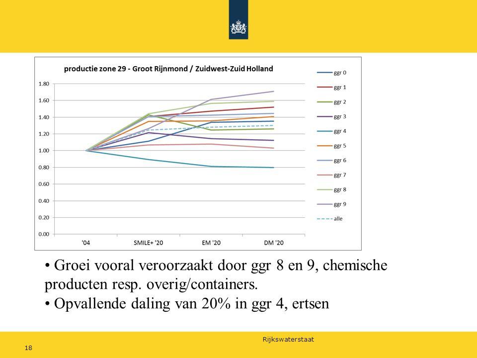 Rijkswaterstaat 18 Groei vooral veroorzaakt door ggr 8 en 9, chemische producten resp. overig/containers. Opvallende daling van 20% in ggr 4, ertsen