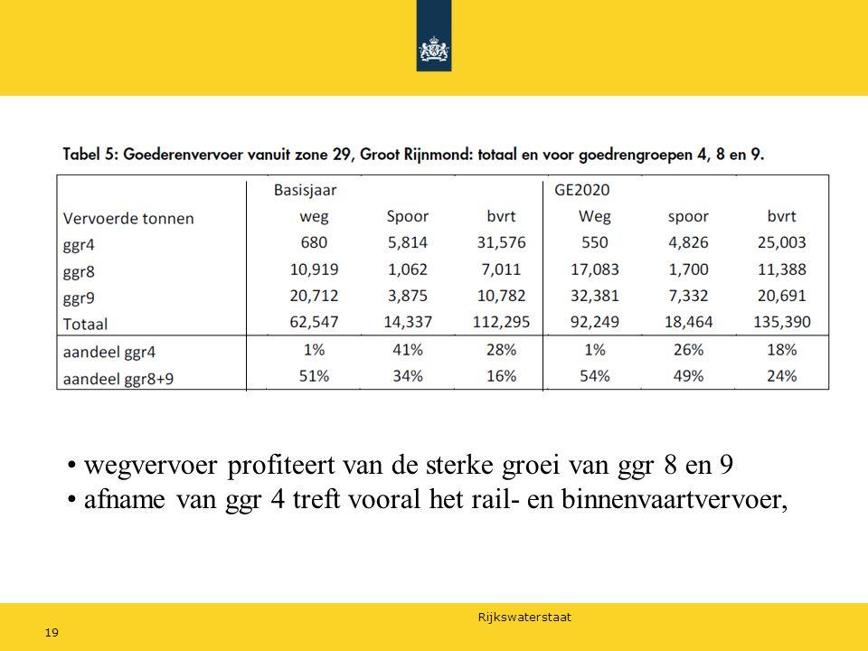 Rijkswaterstaat 19 wegvervoer profiteert van de sterke groei van ggr 8 en 9 afname van ggr 4 treft vooral het rail- en binnenvaartvervoer,