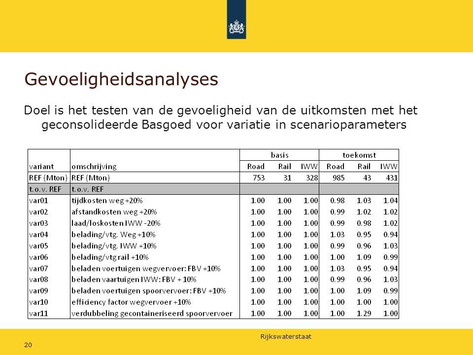 Rijkswaterstaat 20 Gevoeligheidsanalyses Doel is het testen van de gevoeligheid van de uitkomsten met het geconsolideerde Basgoed voor variatie in sce