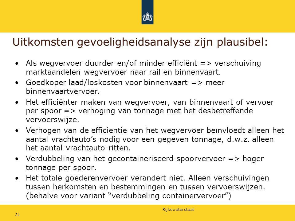 Rijkswaterstaat 21 Uitkomsten gevoeligheidsanalyse zijn plausibel: Als wegvervoer duurder en/of minder efficiënt => verschuiving marktaandelen wegverv