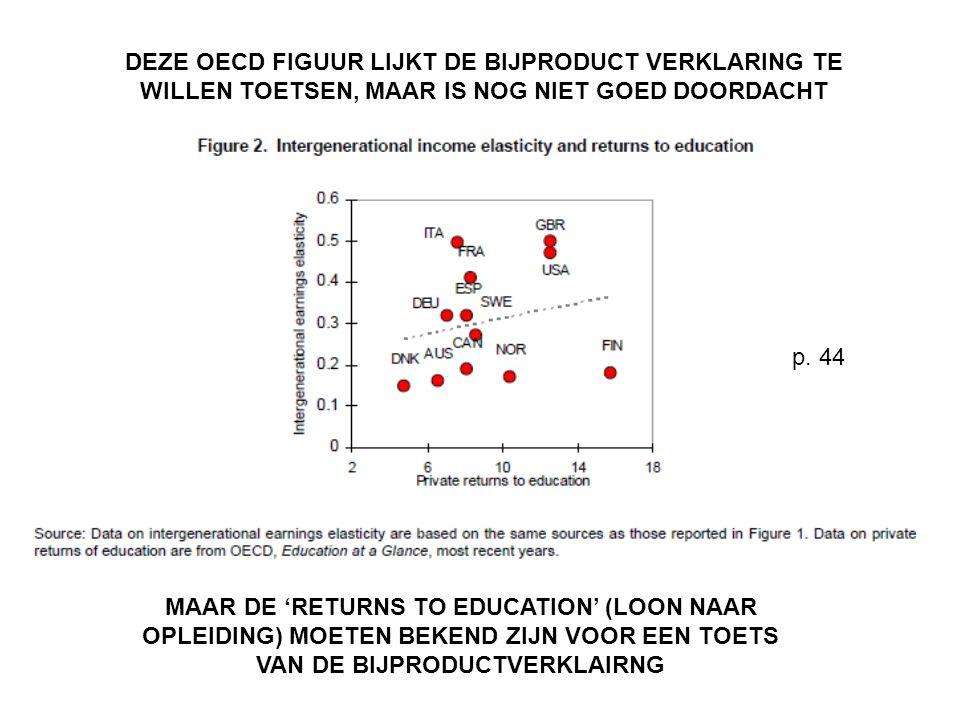 p. 44 DEZE OECD FIGUUR LIJKT DE BIJPRODUCT VERKLARING TE WILLEN TOETSEN, MAAR IS NOG NIET GOED DOORDACHT MAAR DE 'RETURNS TO EDUCATION' (LOON NAAR OPL