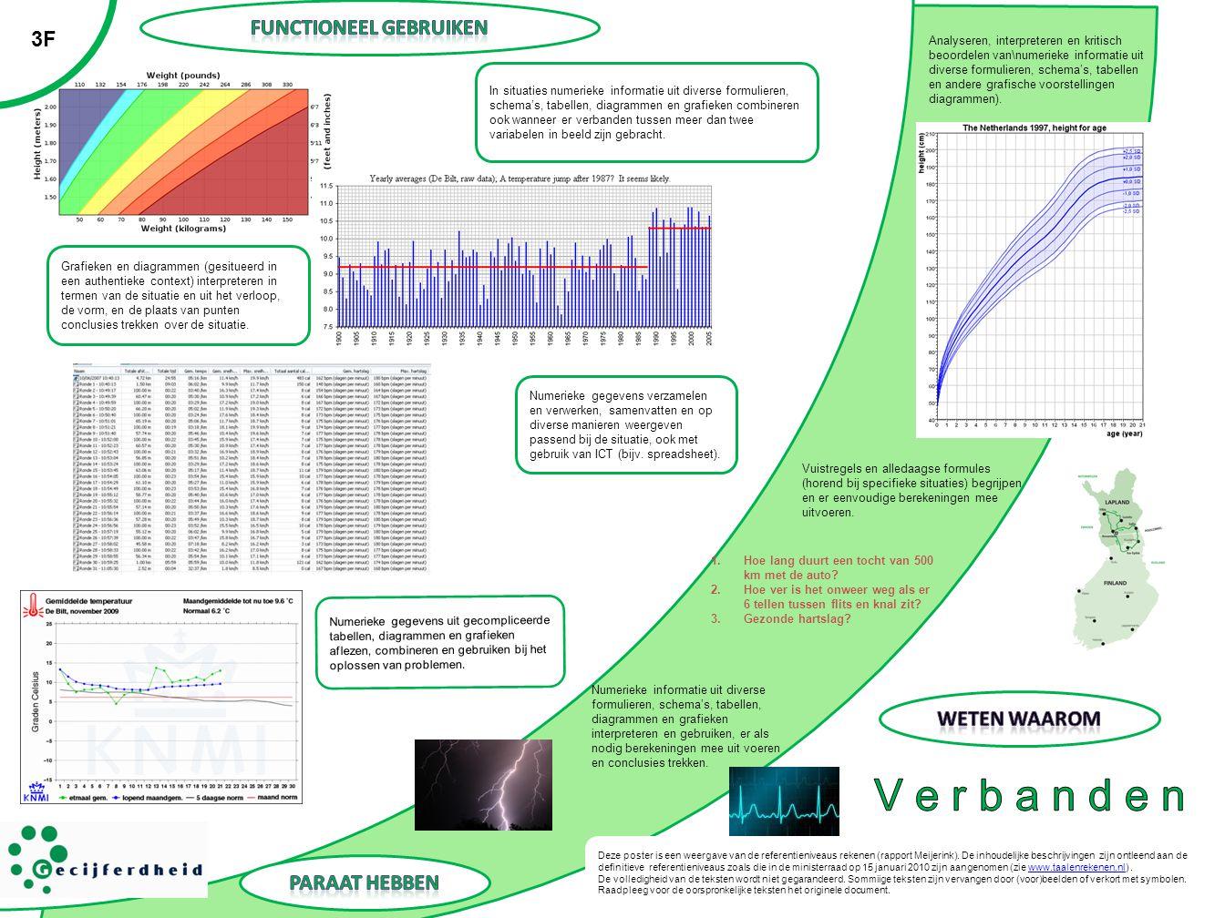 3F Analyseren, interpreteren en kritisch beoordelen van\numerieke informatie uit diverse formulieren, schema's, tabellen en andere grafische voorstell