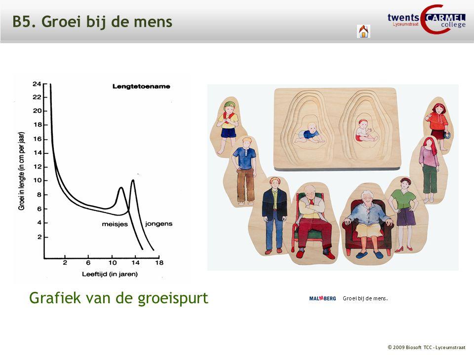 © 2009 Biosoft TCC - Lyceumstraat B5. Groei bij de mens Groei bij de mens. Grafiek van de groeispurt