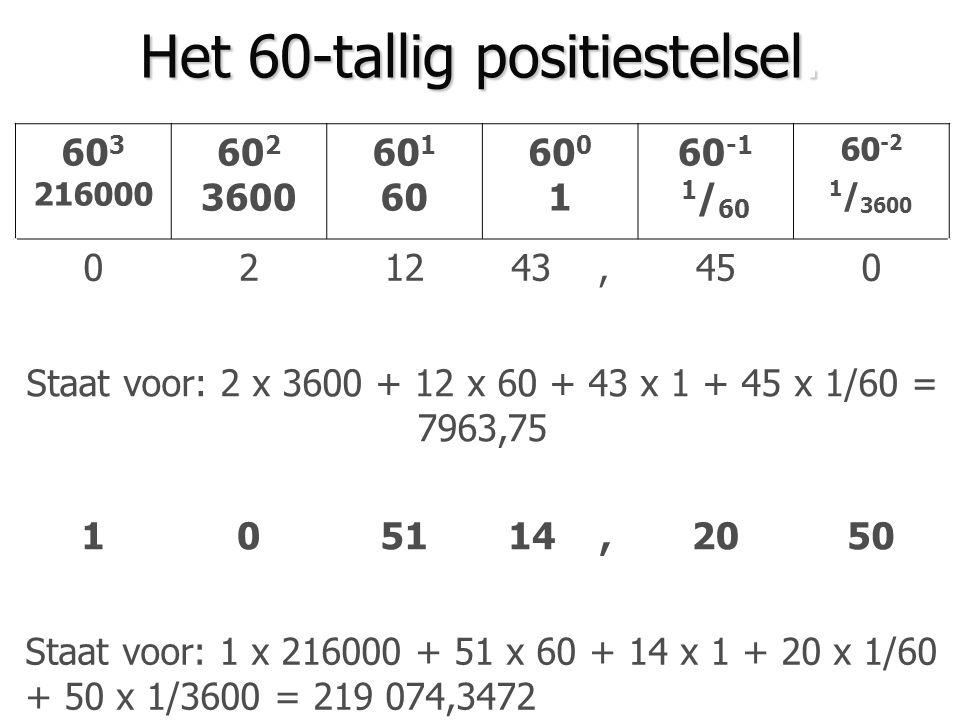 Het 10-tallig positiestelsel. 10 3 1000 10 2 100 10 1 10 10 0 1 10 -1 0,1 10 -2 0,01 308 5, 0 9 Staat voor het getal 3085,09 9303,70 Staat voor het ge