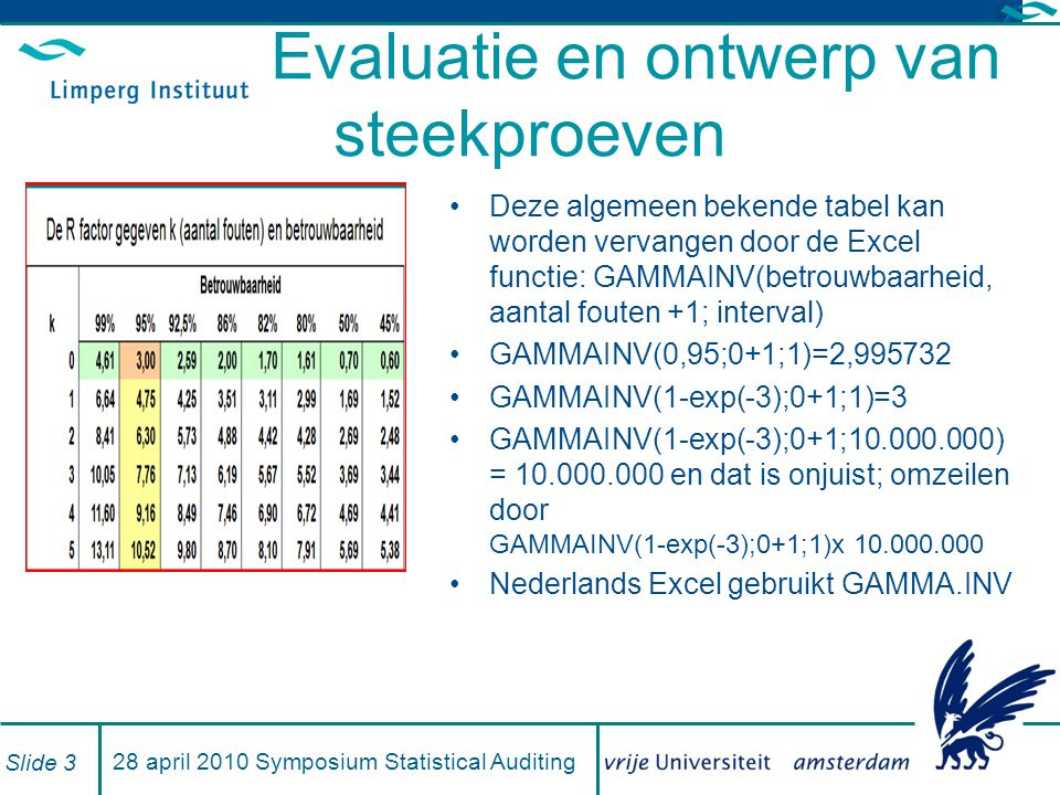 Steekproeven uitbreiden Voor 95% betrouwbaarheid en 3% onnauwkeurigheid zijn 100 waarnemingen nodig met 0 toegestane fouten Bij 1 fout is MLE 1% en ME 4,75% dus zelfs na correctie van MLE kan niet worden goedgekeurd Steekproef uitbreiden met n geeft naar verwachting n/100 extra fouten zodat MLE 1% blijft en ME wordt: GAMMAINV(1-exp(-3);1+1+ n/100 ;1/n) Zoek n zo, dat ME-MLE =3% 28 april 2010- Symposium Statistical Auditing Slide 4
