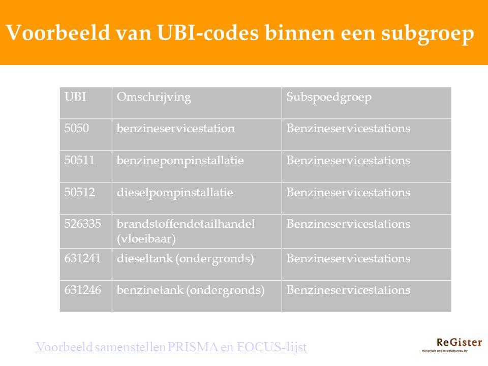 Voorbeeld van UBI-codes binnen een subgroep UBIOmschrijvingSubspoedgroep 5050benzineservicestationBenzineservicestations 50511benzinepompinstallatieBe