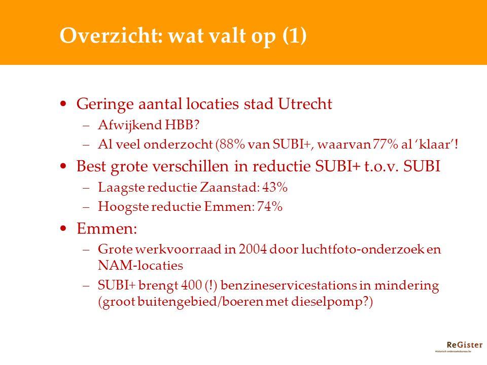 Overzicht: wat valt op (1) Geringe aantal locaties stad Utrecht –Afwijkend HBB? –Al veel onderzocht (88% van SUBI+, waarvan 77% al 'klaar'! Best grote