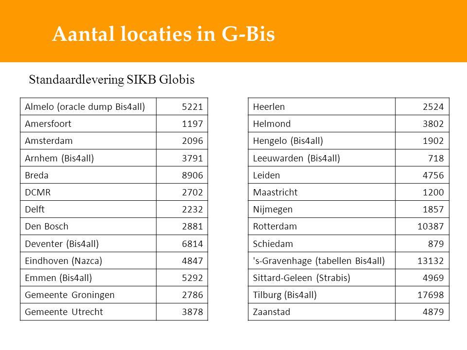Aantal locaties in G-Bis Almelo (oracle dump Bis4all)5221 Amersfoort1197 Amsterdam2096 Arnhem (Bis4all)3791 Breda8906 DCMR2702 Delft2232 Den Bosch2881