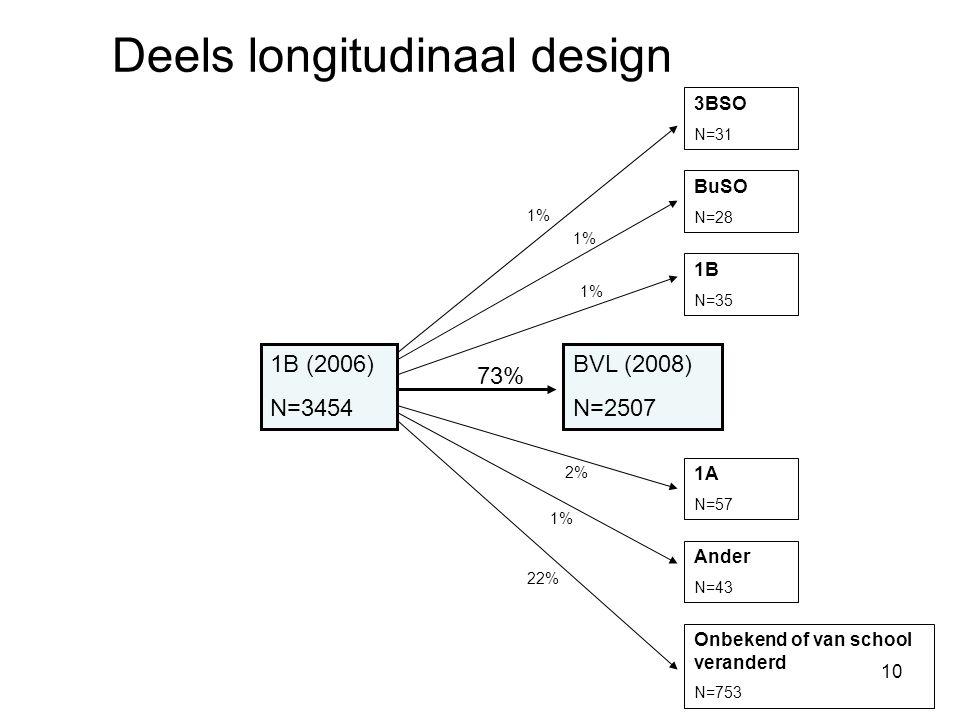 10 1B (2006) N=3454 BVL (2008) N=2507 73% 3BSO N=31 BuSO N=28 1B N=35 1A N=57 Ander N=43 Onbekend of van school veranderd N=753 1% 2% 1% 22% Deels longitudinaal design