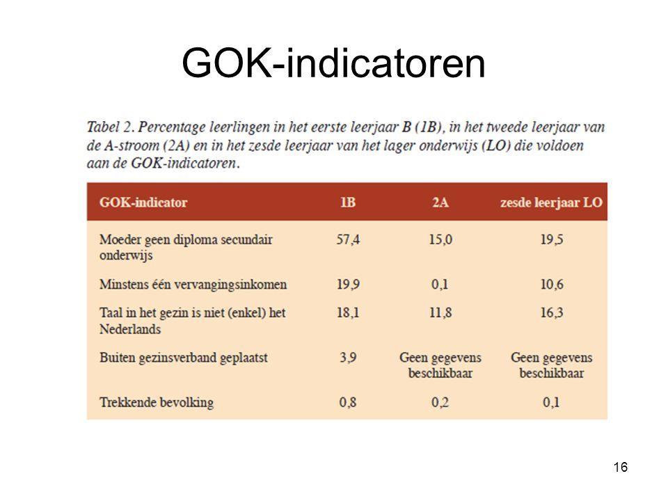 16 GOK-indicatoren