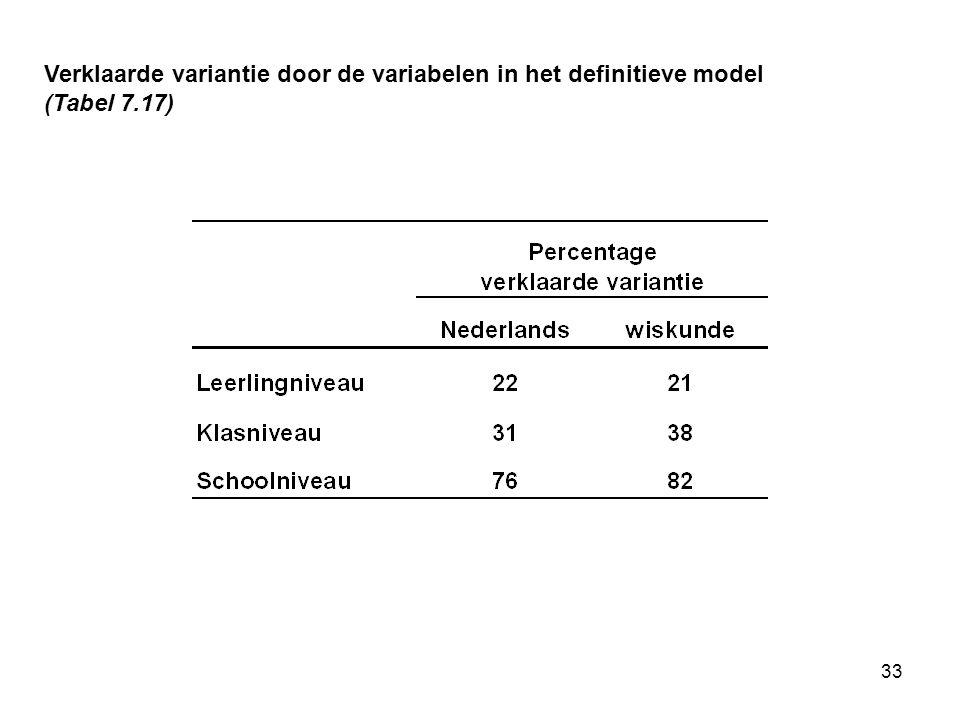 33 Verklaarde variantie door de variabelen in het definitieve model (Tabel 7.17)