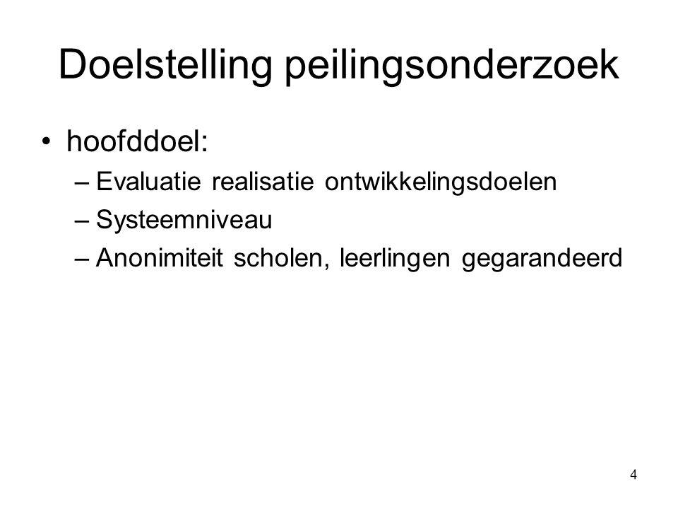 25 BEGINTOETS NEDERLANDS Verdeling van het percentage juiste antwoorden voor de totale toets Nederlands