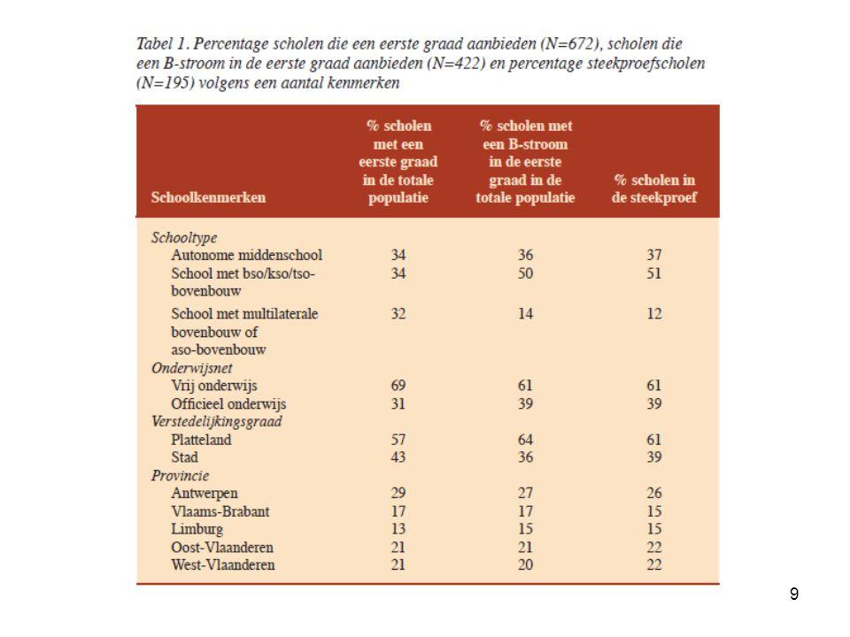 40 Leerwinst Significante samenhang: –2 of meer jaar schoolse achterstand (-) –Aantal boeken thuis (+) –Verstandelijke handicap (-) –Onderwijsnet: officieel (-) –Concentratiegraad (-)