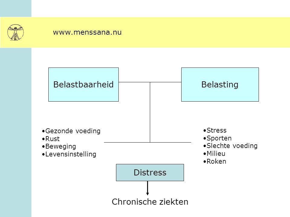 BelastbaarheidBelasting Distress Gezonde voeding Rust Beweging Levensinstelling Stress Sporten Slechte voeding Milieu Roken Chronische ziekten
