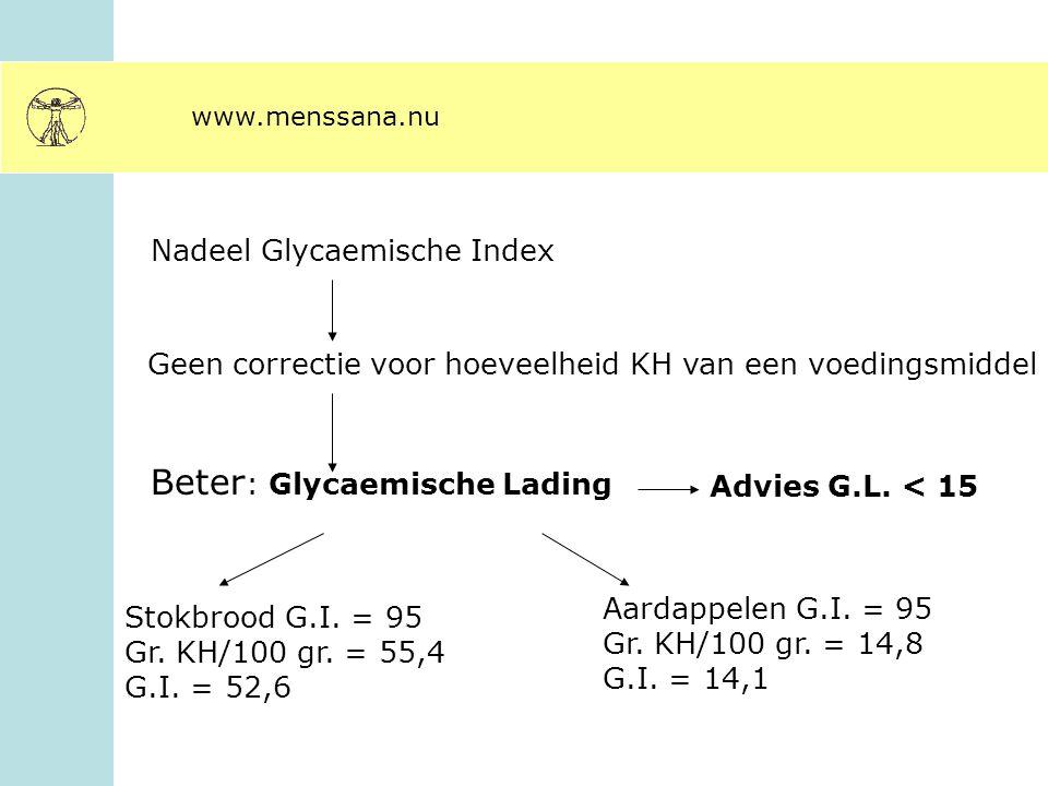 www.menssana.nu Nadeel Glycaemische Index Geen correctie voor hoeveelheid KH van een voedingsmiddel Beter : Glycaemische Lading Stokbrood G.I. = 95 Gr