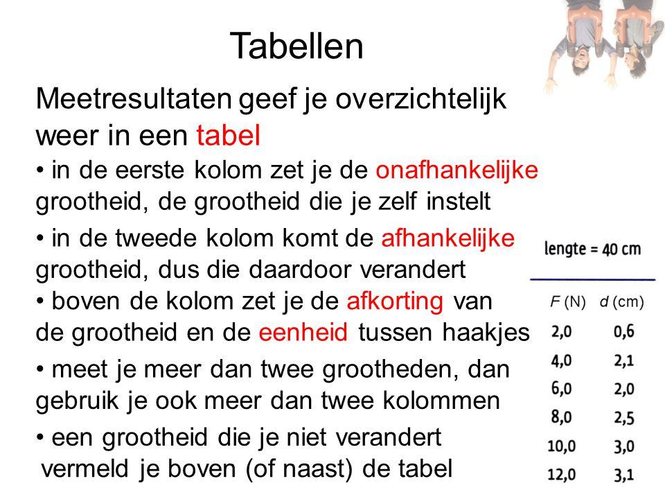 Tabellen weer in een tabel in de eerste kolom zet je de onafhankelijke grootheid, de grootheid die je zelf instelt in de tweede kolom komt de afhankelijke grootheid, dus die daardoor verandert boven de kolom zet je de afkorting van de grootheid en de eenheid tussen haakjes meet je meer dan twee grootheden, dan gebruik je ook meer dan twee kolommen een grootheid die je niet verandert vermeld je boven (of naast) de tabel Meetresultaten geef je overzichtelijk