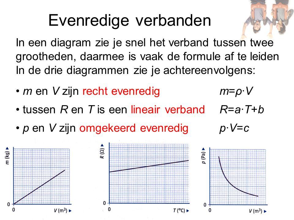 Evenredige verbanden grootheden, daarmee is vaak de formule af te leiden In de drie diagrammen zie je achtereenvolgens: m en V zijn recht evenredig tussen R en T is een lineair verband p en V zijn omgekeerd evenredig m=ρ·Vm=ρ·V R=a·T+bR=a·T+b p·V=cp·V=c In een diagram zie je snel het verband tussen twee