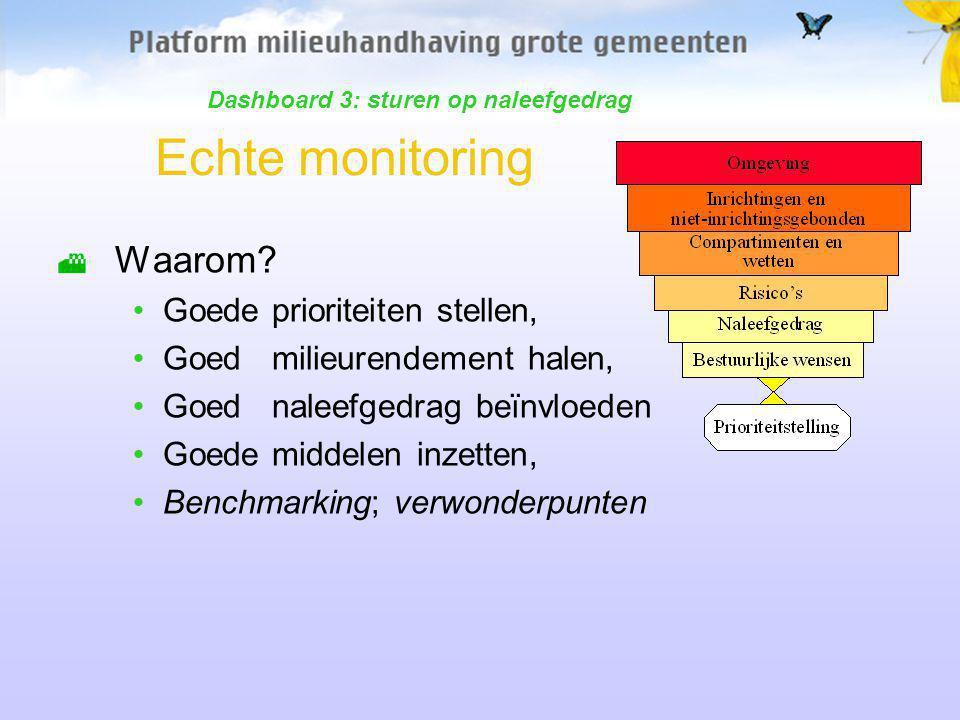 Echte monitoring Waarom.