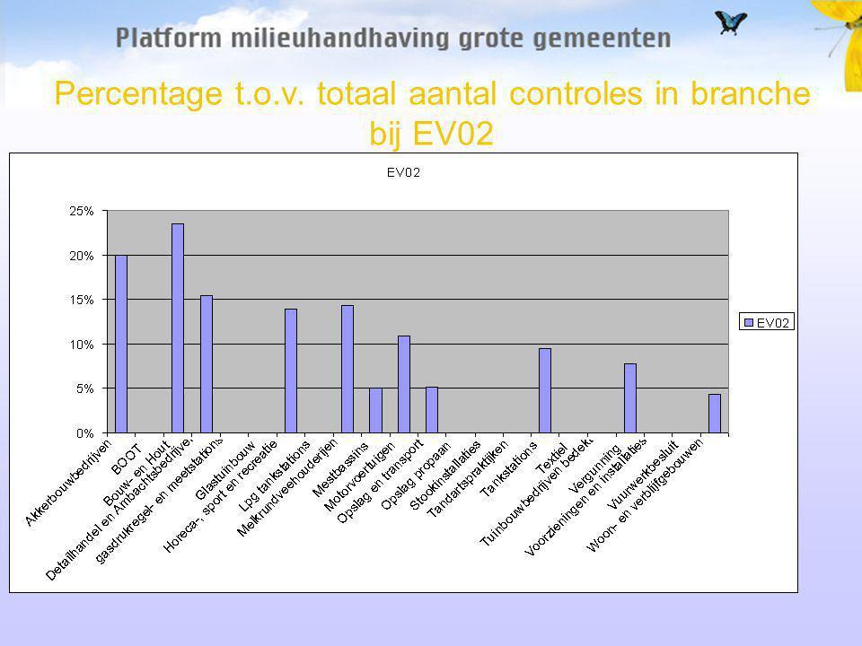 Percentage t.o.v. totaal aantal controles in branche bij EV02