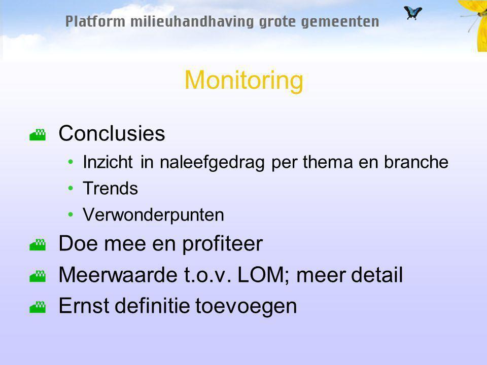 Monitoring Conclusies Inzicht in naleefgedrag per thema en branche Trends Verwonderpunten Doe mee en profiteer Meerwaarde t.o.v.