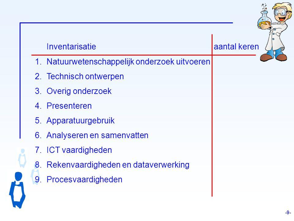 Inventarisatie aantal keren 1.Natuurwetenschappelijk onderzoek uitvoeren 2.Technisch ontwerpen 3.Overig onderzoek 4.Presenteren 5.Apparatuurgebruik 6.Analyseren en samenvatten 7.ICT vaardigheden 8.Rekenvaardigheden en dataverwerking 9.Procesvaardigheden -9-