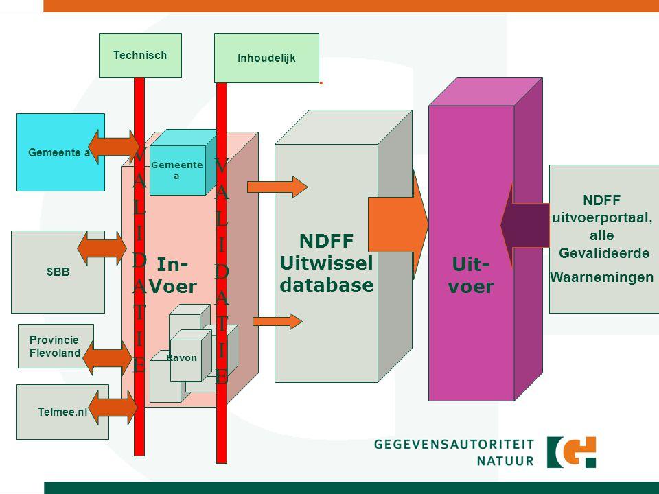 . NDFF Uitwissel database In- Voer Uit- voer Gemeente a SBB Ravon Provincie Flevoland NDFF uitvoerportaal, alle Gevalideerde Waarnemingen Gemeente a VALIDATIEVALIDATIE Telmee.nl VALIDATIEVALIDATIE Technisch Inhoudelijk