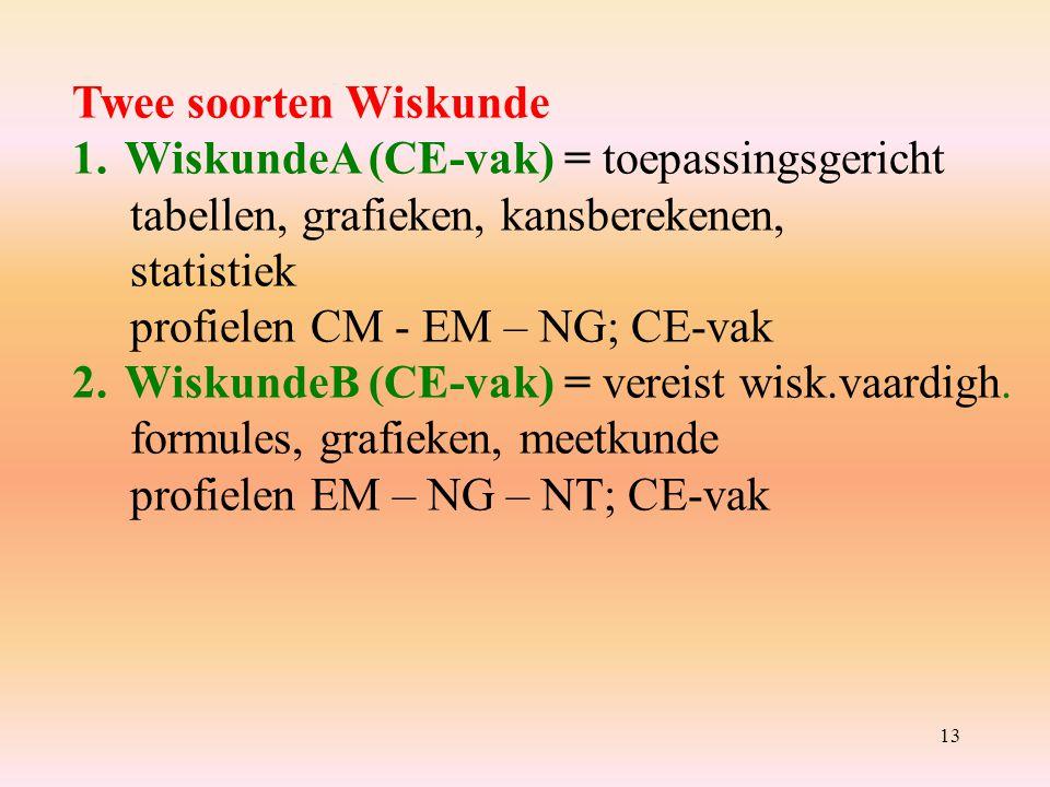 13 Twee soorten Wiskunde 1.WiskundeA (CE-vak) = toepassingsgericht tabellen, grafieken, kansberekenen, statistiek profielen CM - EM – NG; CE-vak 2.WiskundeB (CE-vak) = vereist wisk.vaardigh.