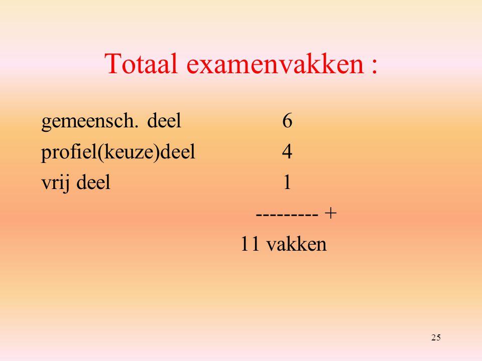 25 Totaal examenvakken : gemeensch. deel6 profiel(keuze)deel4 vrij deel 1 --------- + 11 vakken