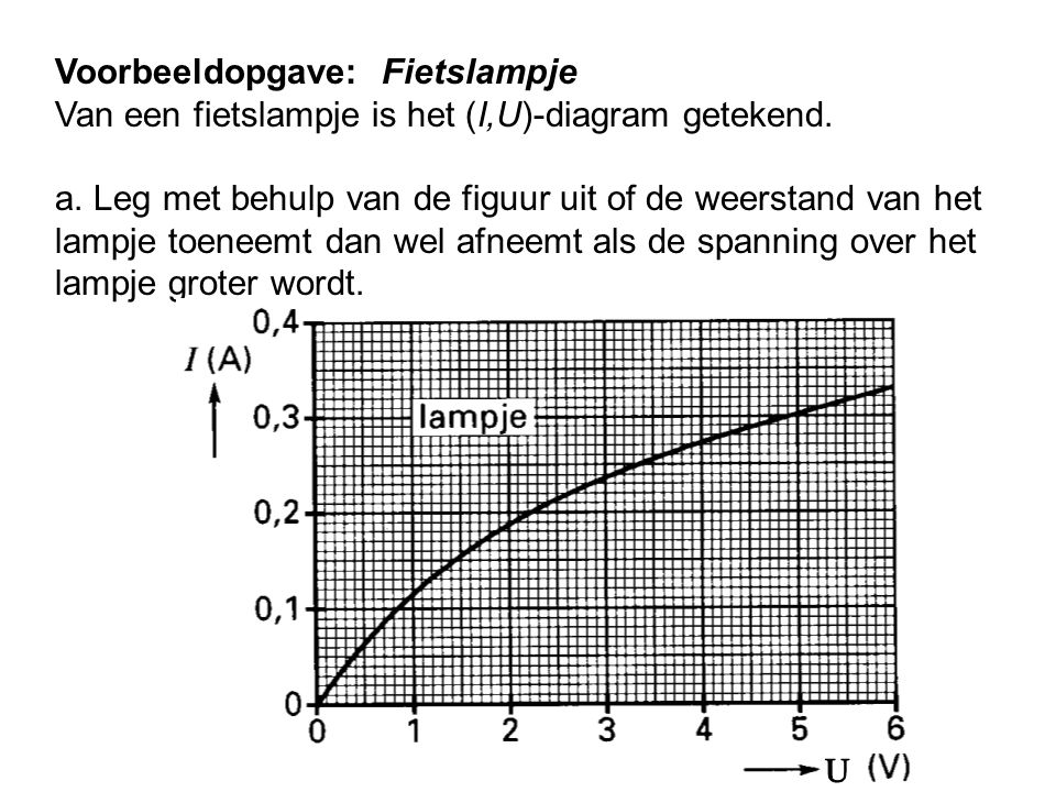 Voorbeeldopgave: Fietslampje Van een fietslampje is het (I,U)-diagram getekend. a. Leg met behulp van de figuur uit of de weerstand van het lampje toe