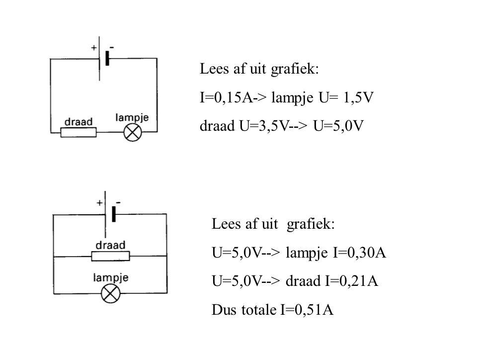 Lees af uit grafiek: I=0,15A-> lampje U= 1,5V draad U=3,5V--> U=5,0V Lees af uit grafiek: U=5,0V--> lampje I=0,30A U=5,0V--> draad I=0,21A Dus totale