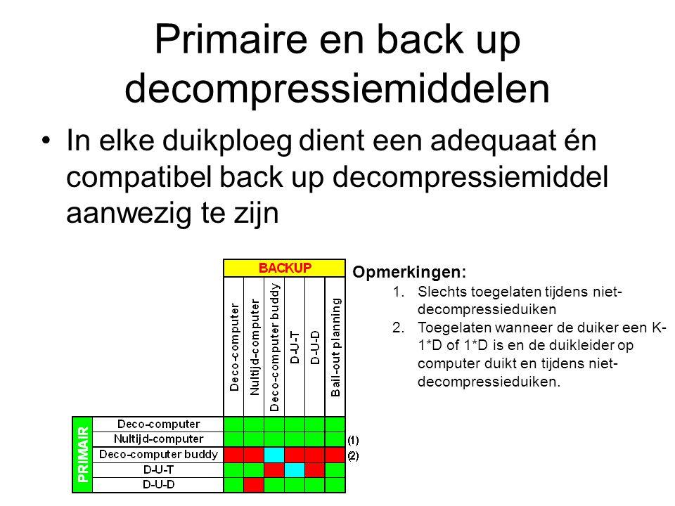 Primaire en back up decompressiemiddelen In elke duikploeg dient een adequaat én compatibel back up decompressiemiddel aanwezig te zijn Opmerkingen: 1.Slechts toegelaten tijdens niet- decompressieduiken 2.Toegelaten wanneer de duiker een K- 1*D of 1*D is en de duikleider op computer duikt en tijdens niet- decompressieduiken.