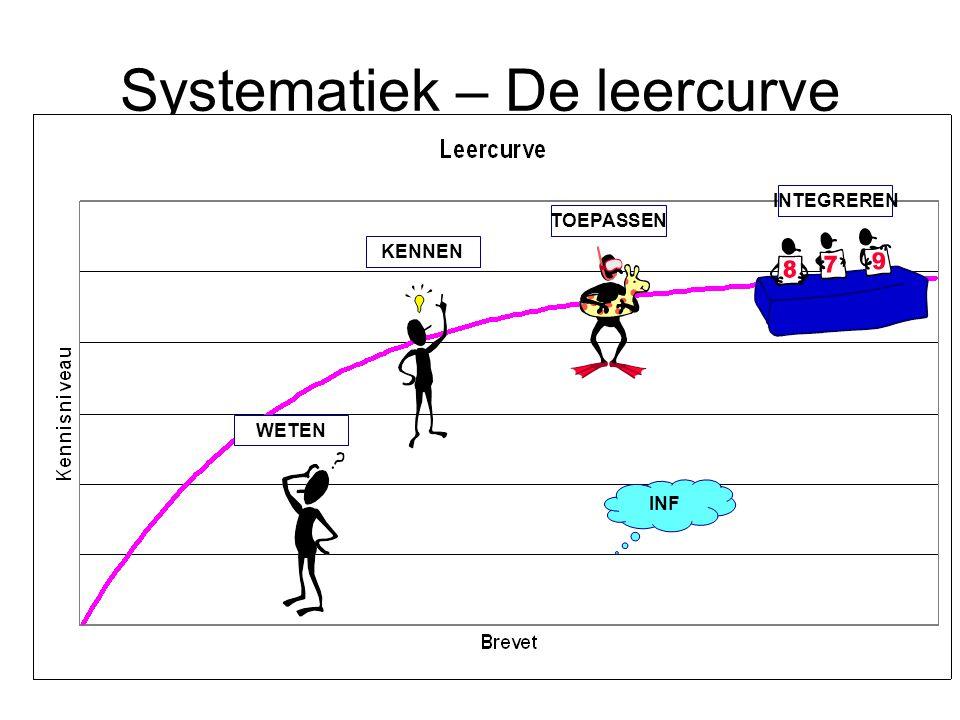 Systematiek – De leercurve INF TOEPASSENKENNENWETENINTEGREREN