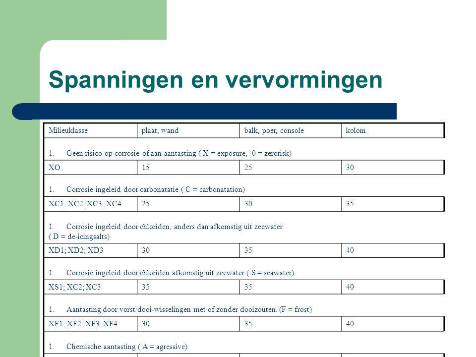Milieuklasseplaat, wandbalk, poer, consolekolom 1.Geen risico op corrosie of aan aantasting ( X = exposure, 0 = zerorisk) XO152530 1.Corrosie ingeleid door carbonatatie ( C = carbonatation) XC1; XC2; XC3; XC4253035 1.Corrosie ingeleid door chloriden, anders dan afkomstig uit zeewater ( D = de-icingsalts) XD1; XD2; XD3303540 1.Corrosie ingeleid door chloriden afkomstig uit zeewater ( S = seawater) XS1; XC2; XC335 40 1.Aantasting door vorst/dooi-wisselingen met of zonder dooizouten.