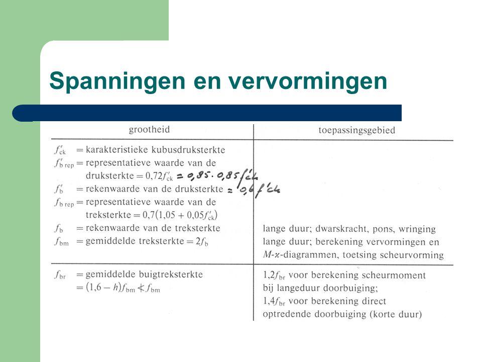 Spanningen en vervormingen Berekening m.b.v.