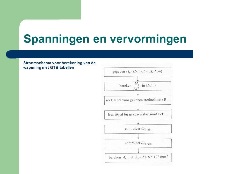 Spanningen en vervormingen Stroomschema voor berekening van de wapening met GTB-tabellen