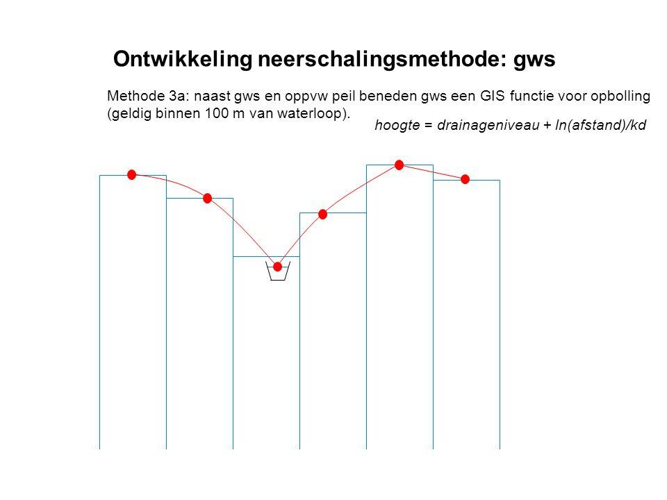 Ontwikkeling neerschalingsmethode: gws Methode 3a: naast gws en oppvw peil beneden gws een GIS functie voor opbolling (geldig binnen 100 m van waterlo