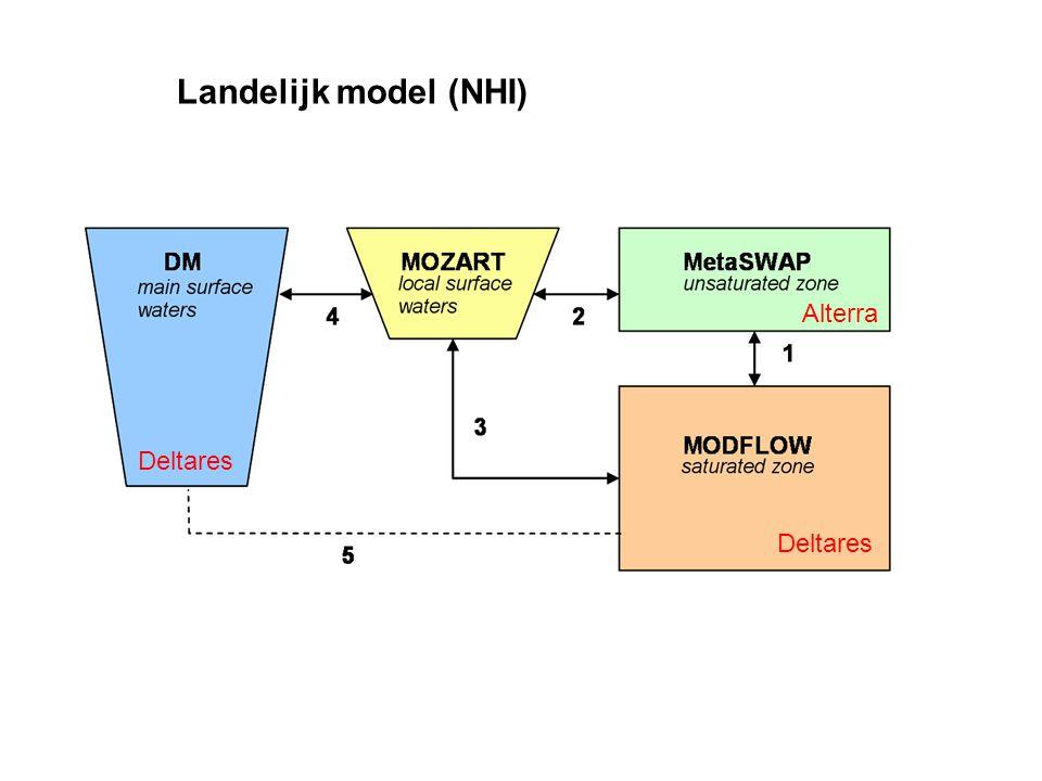 Landelijk model (NHI) Alterra Deltares