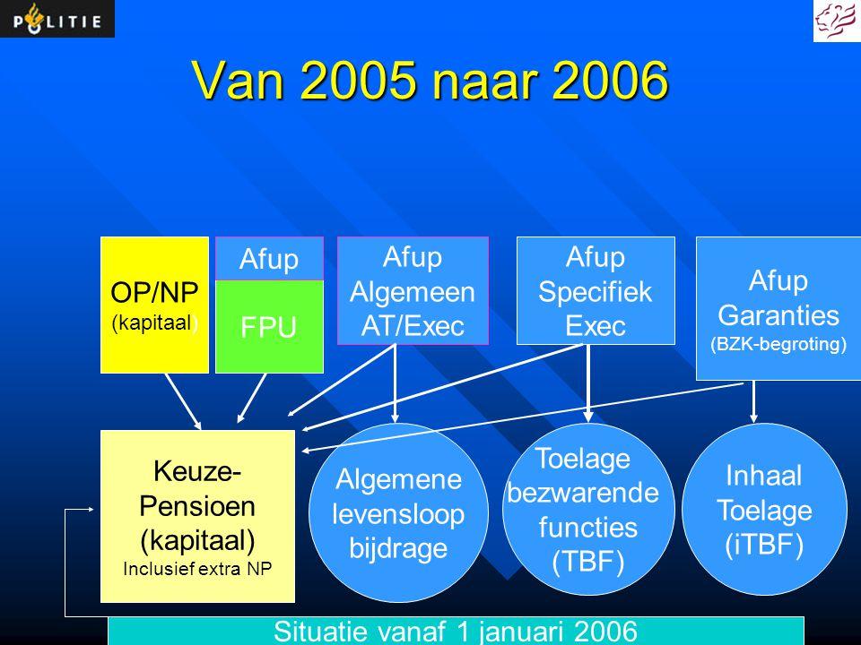 Van 2005 naar 2006 FPU Afup Algemeen AT/Exec Afup Specifiek Exec Afup Garanties (BZK-begroting) Keuze- Pensioen (kapitaal) Inclusief extra NP Algemene
