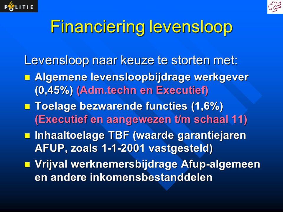 Financiering levensloop Levensloop naar keuze te storten met: Algemene levensloopbijdrage werkgever (0,45%) (Adm.techn en Executief) Algemene levenslo