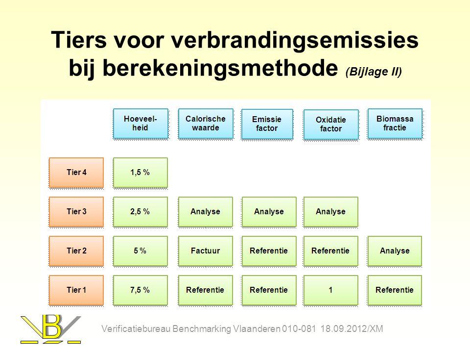 Tiers voor verbrandingsemissies bij berekeningsmethode (Bijlage II) Verificatiebureau Benchmarking Vlaanderen 010-081 18.09.2012/XM