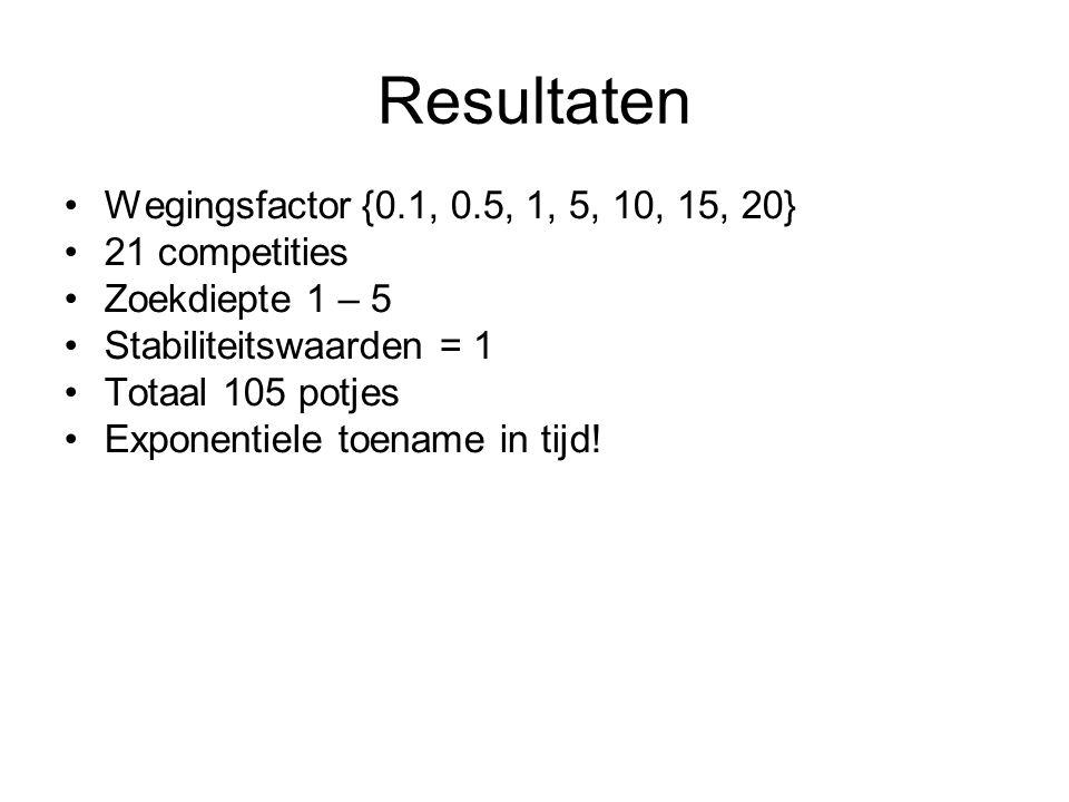 Resultaten Wegingsfactor {0.1, 0.5, 1, 5, 10, 15, 20} 21 competities Zoekdiepte 1 – 5 Stabiliteitswaarden = 1 Totaal 105 potjes Exponentiele toename i