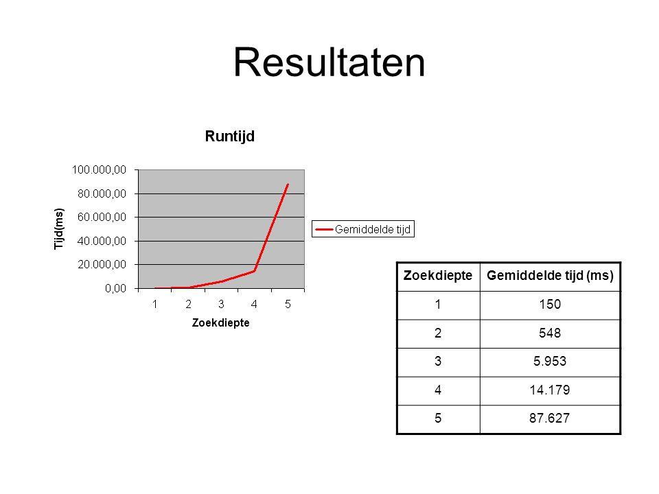 Resultaten Wegingsfactor {0.1, 0.5, 1, 5, 10, 15, 20} Zoekdiepte 1 – 4 5 rondes Totaal 105 potjes Zeer diverse resultaten Zoekdiepte1234 Plaats 111200.5 2100.151 3200.5100.1 Stabiliteitswaarden: {50} {-1,-10} { 5, 1, 1} { 2, 1, 1, 0}