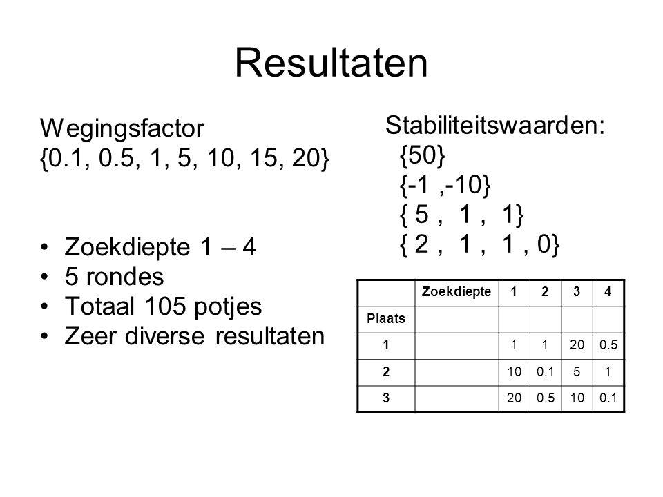 Resultaten Wegingsfactor {0.1, 0.5, 1, 5, 10, 15, 20} Stabiliteitswaarden = 1 Zoekdiepte 1 – 4 5 rondes Totaal 105 potjes Zeer diverse resultaten Zoekdiepte1234 Plaats 10.51120 20.1 515 35100.5