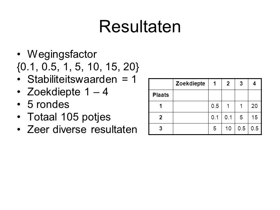 Resultaten Wegingsfactor {0.1, 0.5, 1, 5, 10, 15, 20} Stabiliteitswaarden = 1 Zoekdiepte 1 – 4 5 rondes Totaal 105 potjes Zeer diverse resultaten Zoek