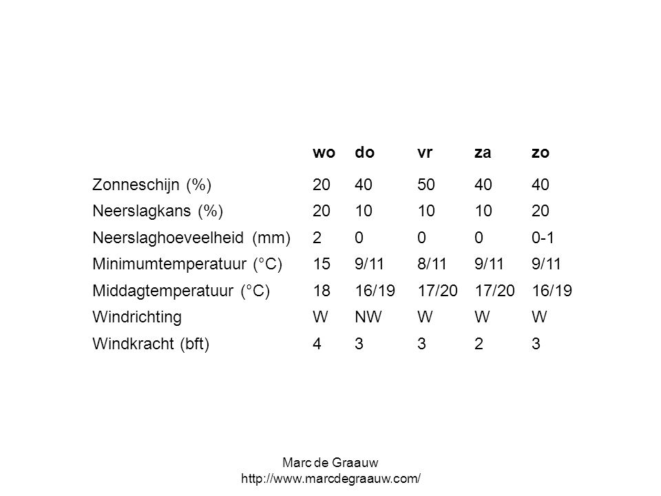 Marc de Graauw   wodovrzazo Zonneschijn (%) Neerslagkans (%) Neerslaghoeveelheid (mm) Minimumtemperatuur (°C)159/118/119/11 Middagtemperatuur (°C)1816/1917/20 16/19 WindrichtingWNWWWW Windkracht (bft)43323