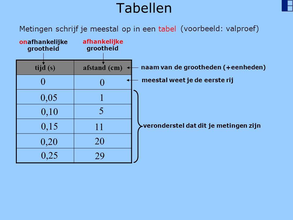 tijd (s)afstand (cm) Tabellen Metingen schrijf je meestal op in een tabel onafhankelijke grootheid afhankelijke grootheid naam van de grootheden (+eenheden) meestal weet je de eerste rij 0 0 0,051 0,10 5 0,15 11 0,20 20 0,25 29 veronderstel dat dit je metingen zijn (voorbeeld: valproef)