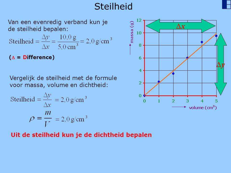 Steilheid Van een evenredig verband kun je de steilheid bepalen: yy xx ( = Difference) Vergelijk de steilheid met de formule voor massa, volume en dichtheid: Uit de steilheid kun je de dichtheid bepalen