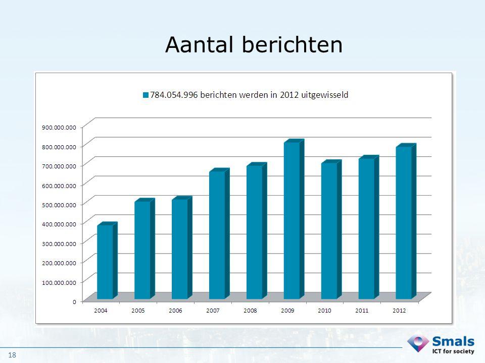 18 Aantal berichten 2012: 784.054.996 berichten