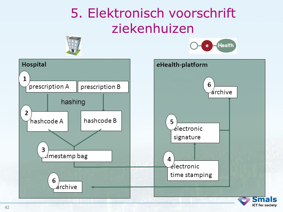 42 5. Elektronisch voorschrift ziekenhuizen Hospital prescription A 1 hashcode A eHealth-platform 2 hashing prescription B hashcode B timestamp bag el