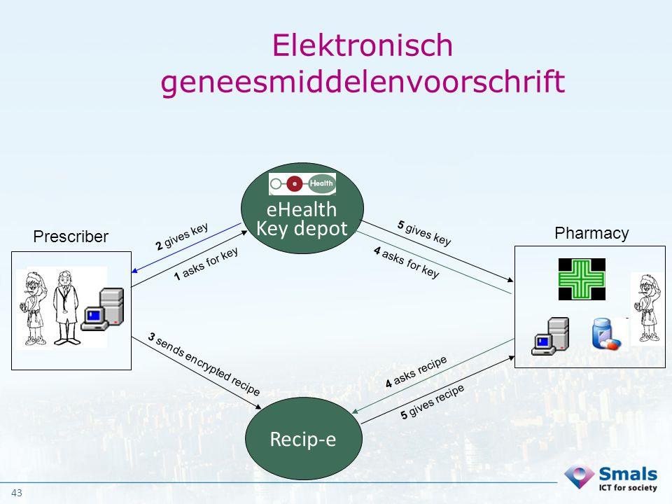 43 Elektronisch geneesmiddelenvoorschrift eHealth Key depot Recip-e 1 asks for key 2 gives key 3 sends encrypted recipe 4 asks for key 5 gives key Pre